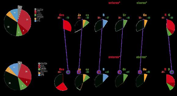 Die Wahlprognosen - Ergebnisse der Institute Feb 17