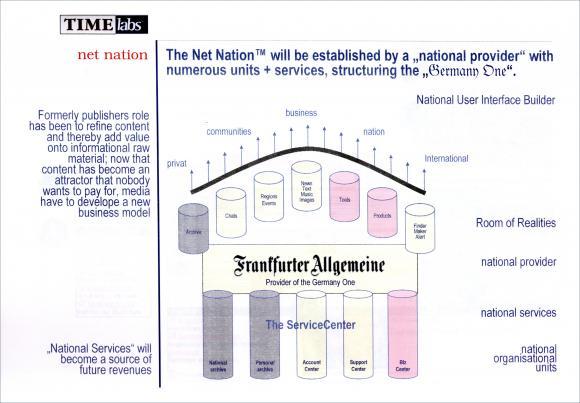 TIMElabs-Chart aus 2001