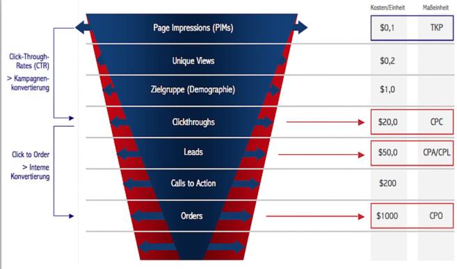 GRAFIK 2: Aufgrund der Performance-basierten Abrechnung wird die Erhöhung der Werbeeffektivität zur wichtigsten Aufgabe des Publishers – schließlich hängen von den erzielten Konvertierungen seine eigenen Umsätze ab.