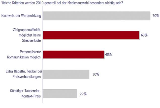 GRAFIK 3: Die Abstimmung des Werbebotschaften auf die Profile und Interessen der Nutzer wird nach Meinung von Werbekunden eines der wichtigsten Kriterien bei ihrer Medienauswahl im Jahr 2010.