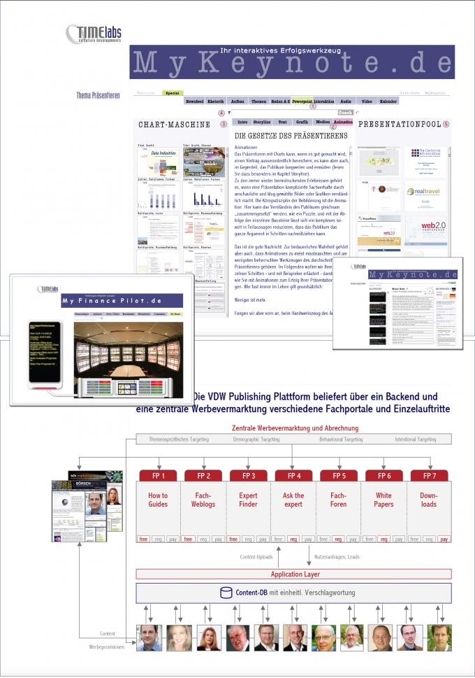 Charts zur Produktentwicklung MyKeynote.de u.a.